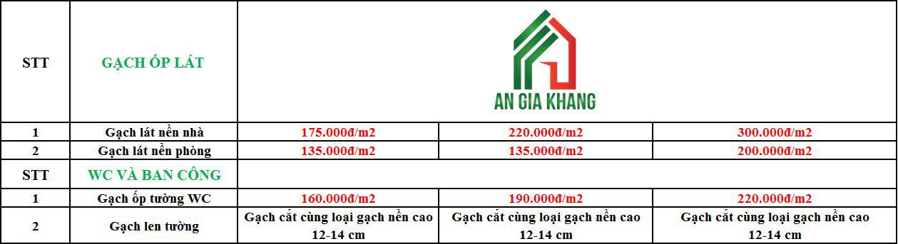 bảng giá xây nhà trọn gói